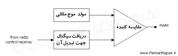 بلوک دیاگرام مولود موج pwm به روش انالوگ