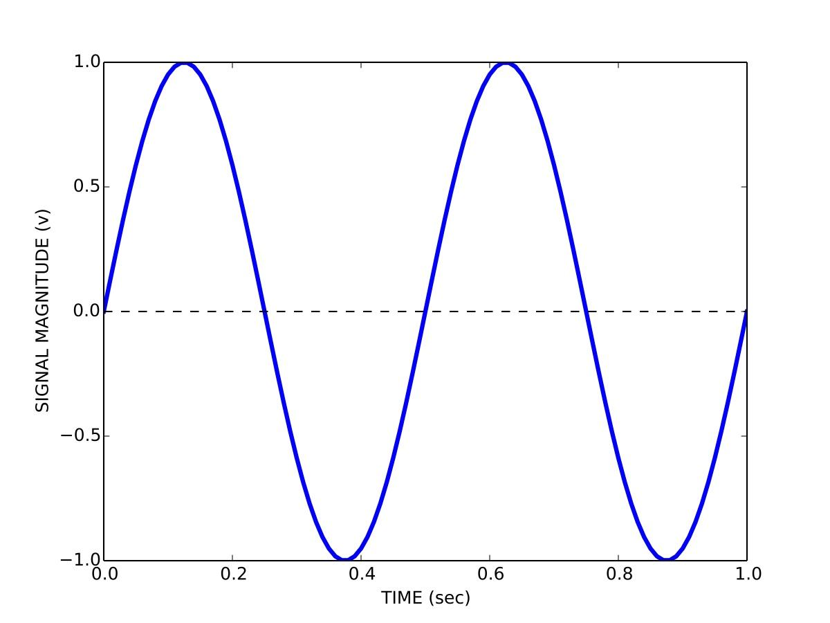 نمونه ی سیگنال-2